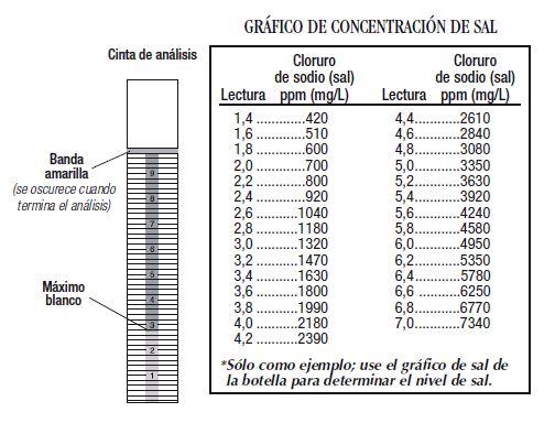 Grafico de concentracion sal
