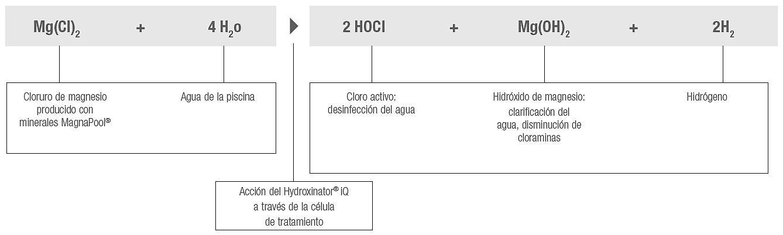 reaccion_quimica_magnapool